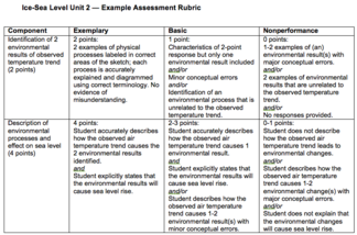 Example Unit 2 Assessment Rubric Image