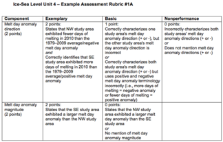 Example Unit 4 Rubric #1A Image