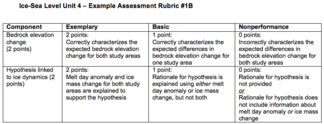 Example Unit 4 Rubric #1B Image