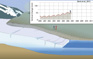 GPS measures ice loss animation image