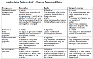 Example Unit 1 Assessment Rubric image