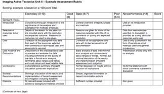 Example Unit 5 Assessment Rubric image