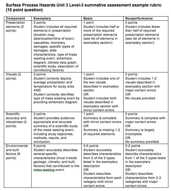Unit 3: Understanding landslide factors