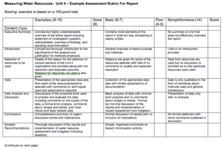 Unit 4 student final report for policy makers grading rubric image