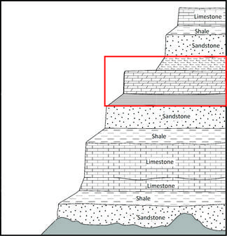 Stratigraphic profile, with three sedimentary strata outlined in a box