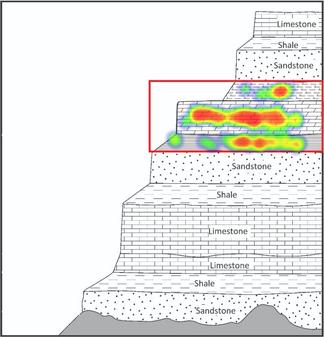 Heat map of student responses to a clicker question about a stratigraphic profile