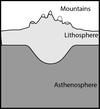 Mountain diagram for isostasy question