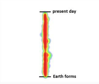 Heat map of student responses to the question 'When did dinosaurs first appear on Earth?' prior to instruction
