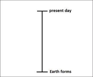 Blank geologic timeline