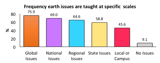 Frequency earth issues are taught at specific scales