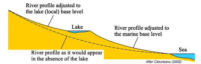 River profile with lake, illustrating the concept of local base level is compared to a river profile with sea level as the local base level