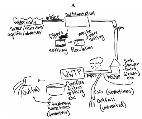 Water System Sketch
