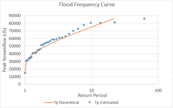 Plotting the Flood Frequency Curve using Gumbel Distribution