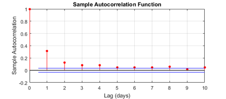 Outcome 1: autocorrelation