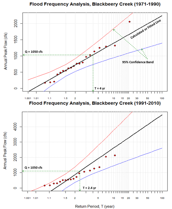 Flood frequency analysis using rwater rwater6 ccuart Gallery