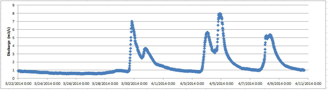 Screenshot of Hydrograph Created in Excel