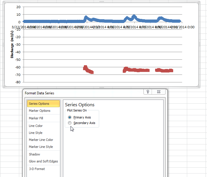 Screenshot of making a secondary axis in Excel
