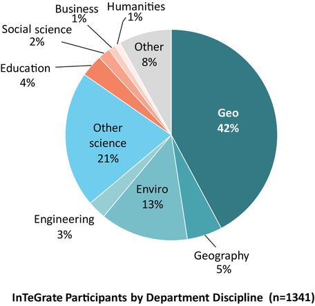 2017 Participants by Discipline