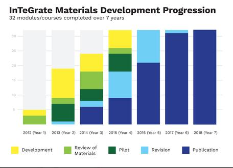 2018 Materials Development Progress