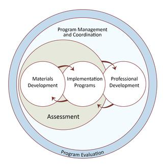 InTeGrate Project structure