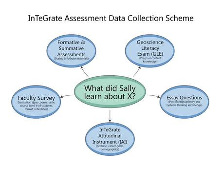 Working With Your Assessment Consultant