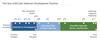 InTeGrate materials development timeline