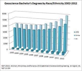 Bachelor Degrees in Geo 2002-12