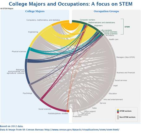 Diagram of college majors and occupations in STEM