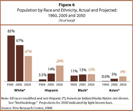 Population by Race and Ethnicity, Actual and Projected: 1960, 2005, 2050