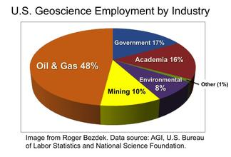 Geoscientist Employment, by type of Industry