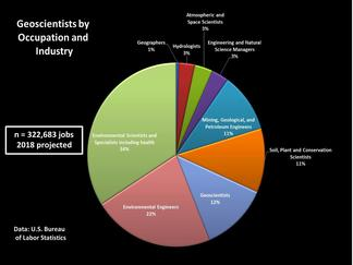 Geoscientist Employment, by type of Occupation