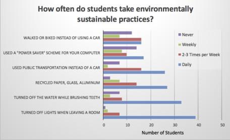 Sustainabilty Actions