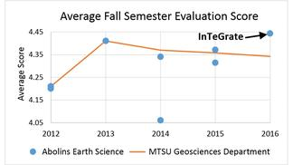 Fall Semester Abolins Earth Science Teaching Evaluations 2012-2016