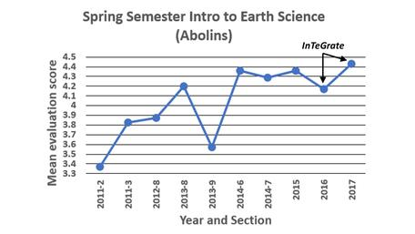 MTSU Intro to Earth Science (Abolins)  Spring Evaluation Scores