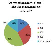 Academic Level