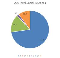 Final grades distribution 200 social