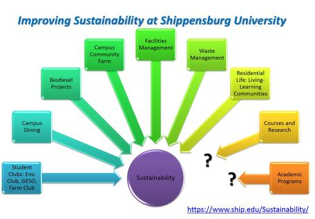 Figure 1: Cultivating Sustainability Initiatives through Courses, Research, and Academic Programs.