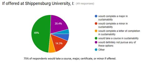 Program Assessment Pie Chart