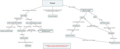 Concept map created in SUST 201