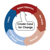 Cycle of Innovation and Sustaining Change_square