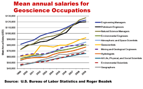 Mean Annual Salaries in Geoscience