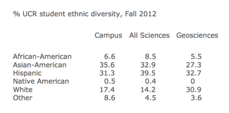 % UCR geoscience student ethnic diversity, Fall 2012