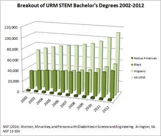 URM BS Degrees in STEM 2002-12