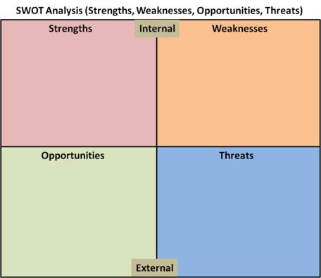 Clean Power Plan SWOT Analysis