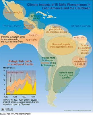 ENSO Impacts in South America