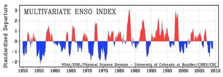 ENSO Index