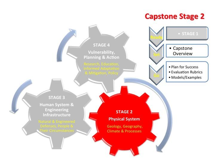 capstone project stage 2