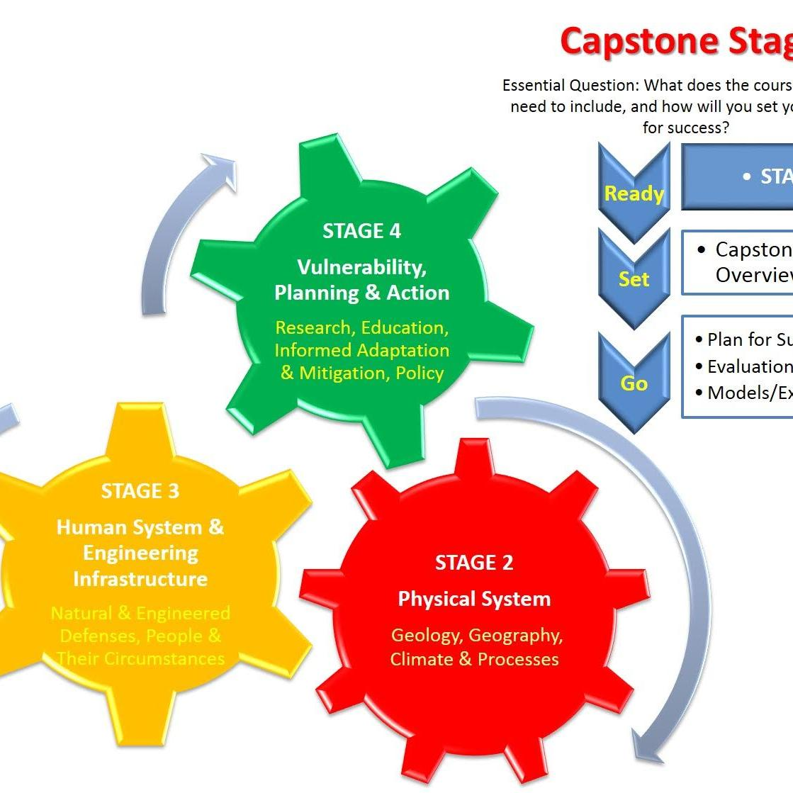 instructional design capstone project The final capstone is a culminating project that utilizes a set of skills that demonstrate maturity and professionalism in strategic thinking in instructional design and learning analytics and management.