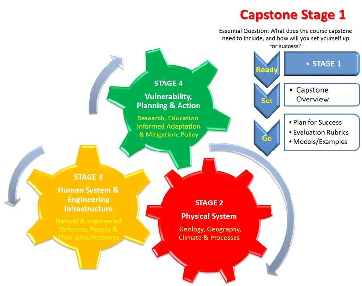 capstone project examples