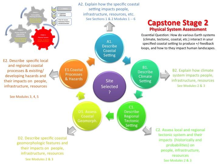 a research on the capstone project Complete guidelines to the capstone project how to accomplish a successful capstone project learn basic tips for a capstone essay.